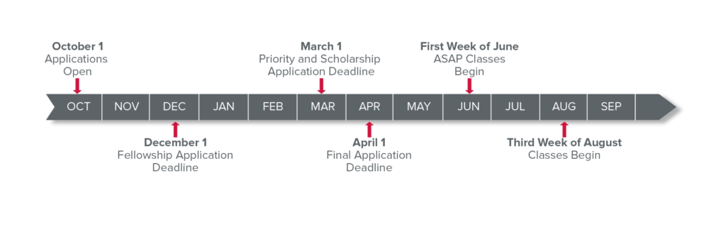 MSW Admissions Timeline of Due Dates