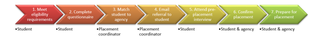 Field Placement Process and Timeline
